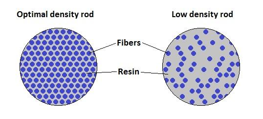How to make shaped carbon fiber rods pauzuolis rc shop